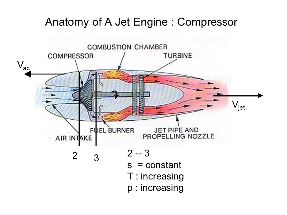 Anatomy and SSSF Analysis of Ideal Turbo Jet Engine P M V Subbarao ...