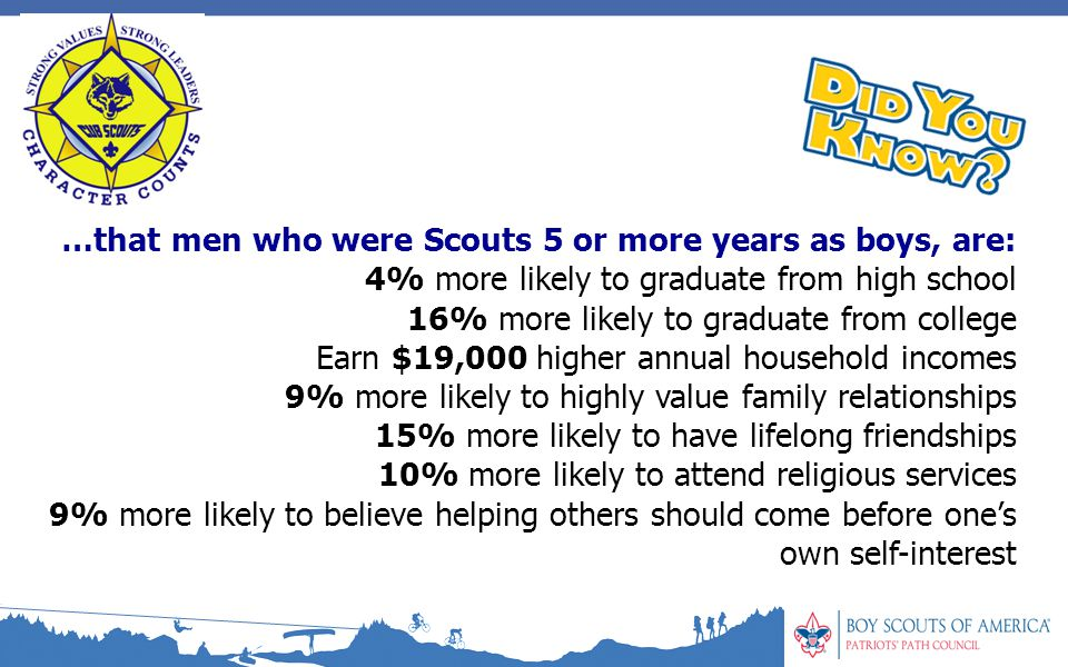 …that men who were Scouts 5 or more years as boys, are: 4% more likely to graduate from high school 16% more likely to graduate from college Earn $19,000 higher annual household incomes 9% more likely to highly value family relationships 15% more likely to have lifelong friendships 10% more likely to attend religious services 9% more likely to believe helping others should come before one's own self-interest