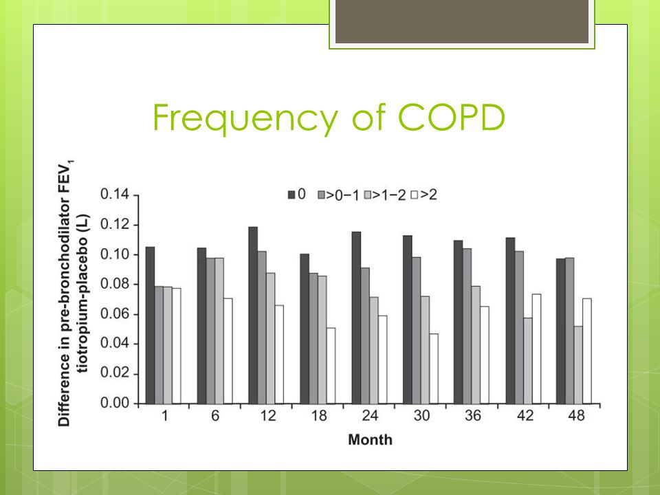 Frequency of COPD