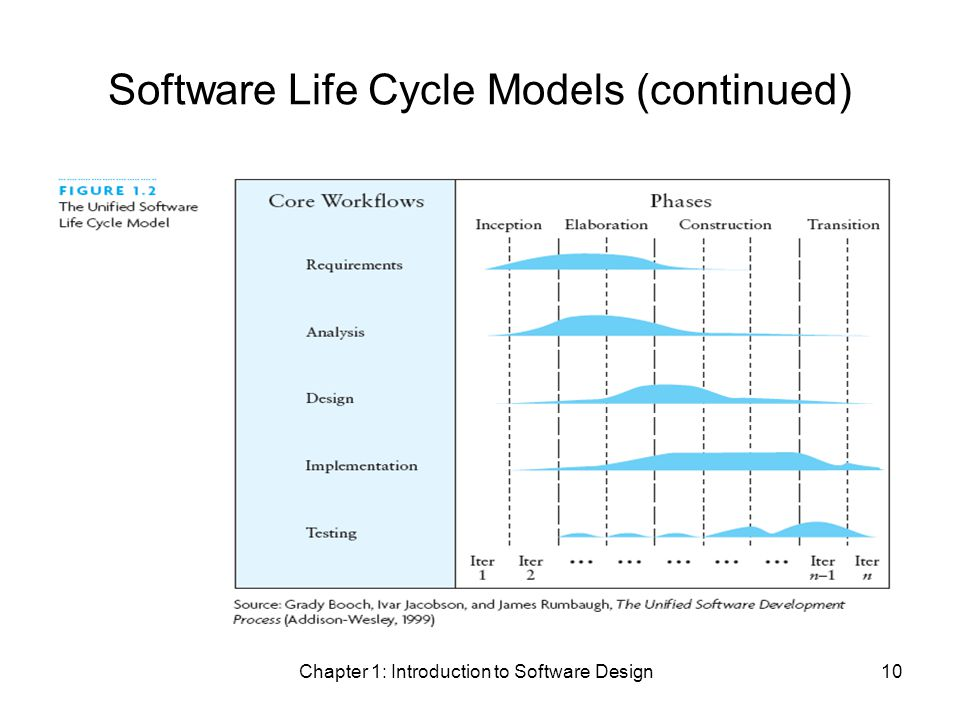 Chapter 1: Introduction to Software Design10 Software Life Cycle Models (continued)