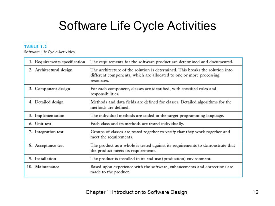 Chapter 1: Introduction to Software Design12 Software Life Cycle Activities