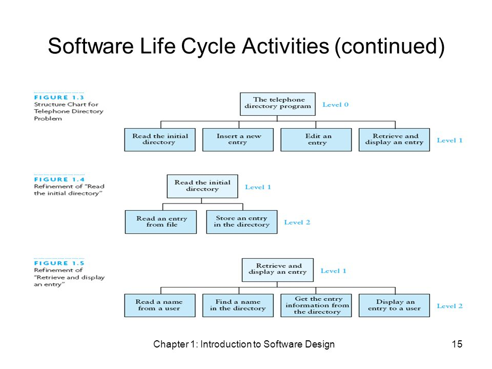 Chapter 1: Introduction to Software Design15 Software Life Cycle Activities (continued)
