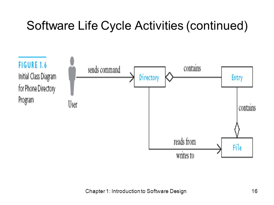 Chapter 1: Introduction to Software Design16 Software Life Cycle Activities (continued)