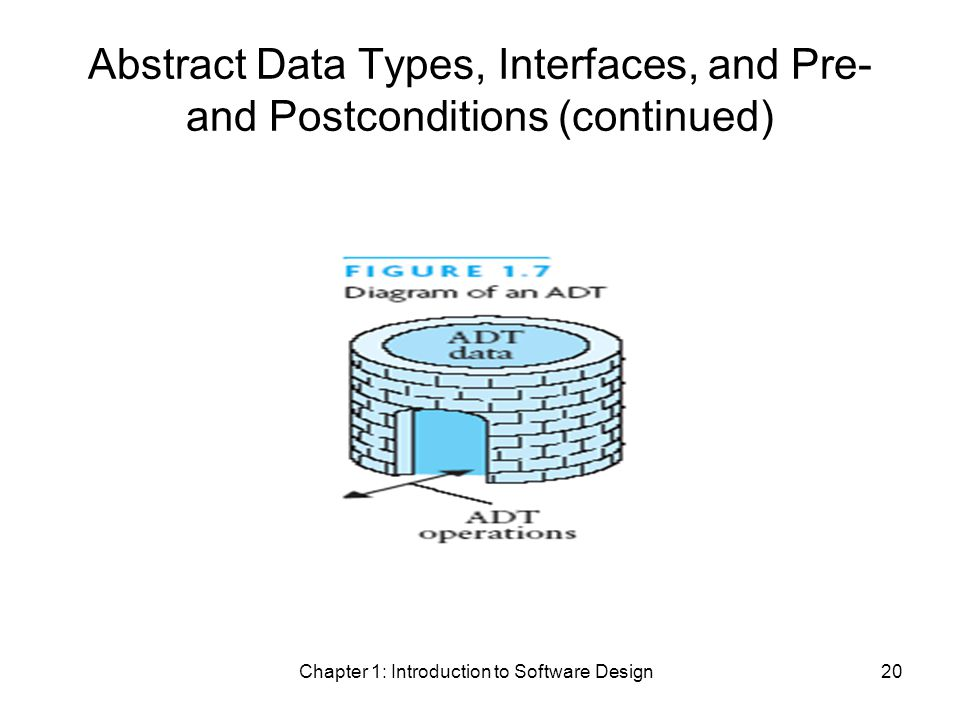 Chapter 1: Introduction to Software Design20 Abstract Data Types, Interfaces, and Pre- and Postconditions (continued)