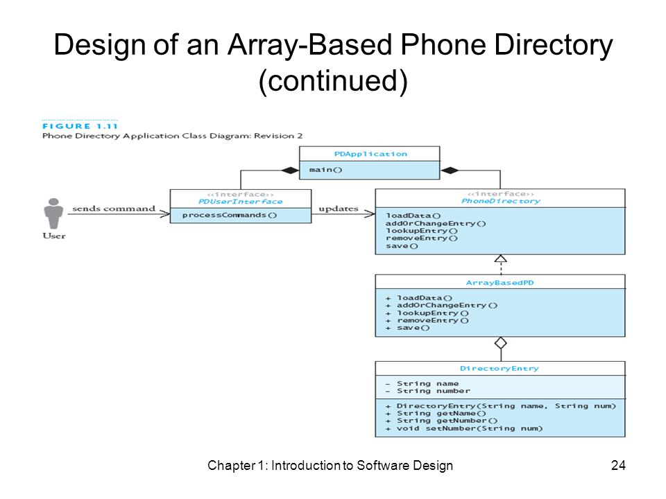 Chapter 1: Introduction to Software Design24 Design of an Array-Based Phone Directory (continued)