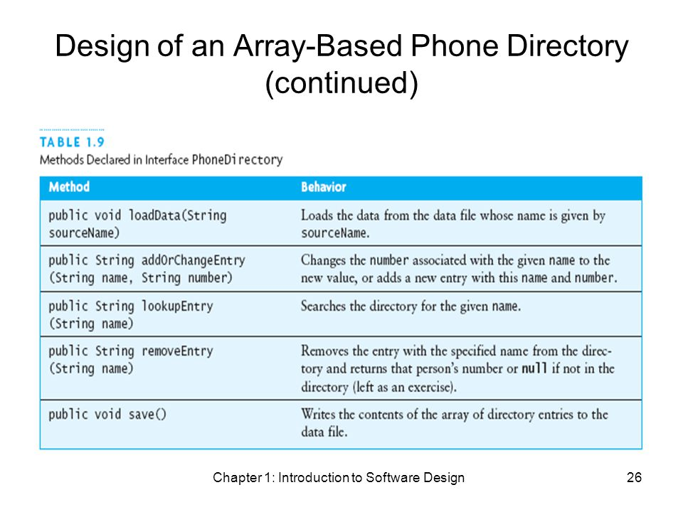 Chapter 1: Introduction to Software Design26 Design of an Array-Based Phone Directory (continued)