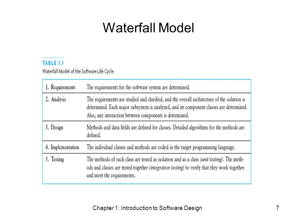 Chapter 1: Introduction to Software Design7 Waterfall Model