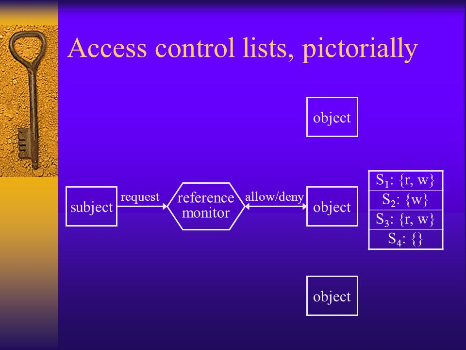 Access control lists, pictorially subject request reference monitor allow/deny object S 1 : {r, w} S 2 : {w} S 3 : {r, w} S 4 : {}