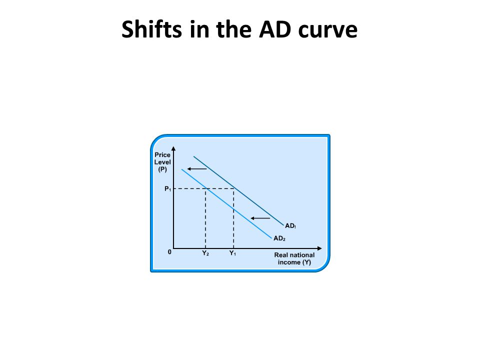 Shifts in the AD curve