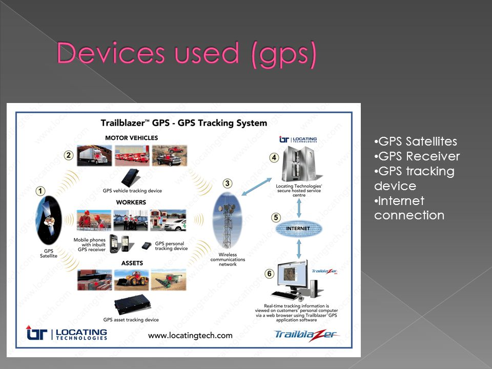 GPS Satellites GPS Receiver GPS tracking device Internet connection