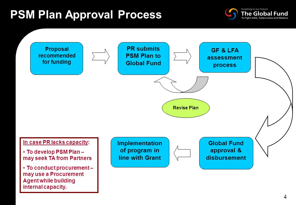 4 PSM Plan Approval Process Proposal recommended for funding Global Fund approval & disbursement GF & LFA assessment process PR submits PSM Plan to Global Fund Revise Plan Implementation of program in line with Grant In case PR lacks capacity: To develop PSM Plan – may seek TA from Partners To conduct procurement – may use a Procurement Agent while building internal capacity.