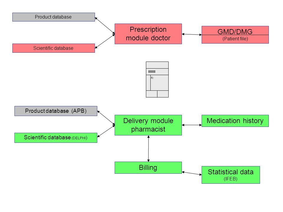 Delivery module pharmacist Billing Medication history Statistical
