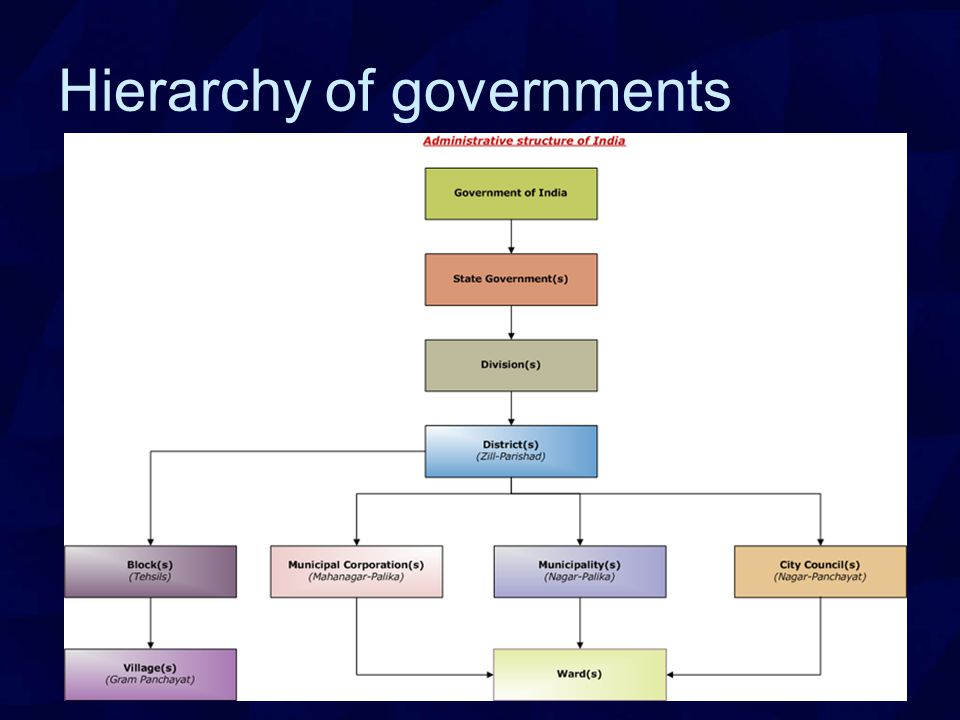 Hierarchy of governments