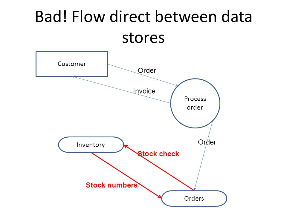 It Applications Theory Slideshows Data Flow Diagrams Dfd Context