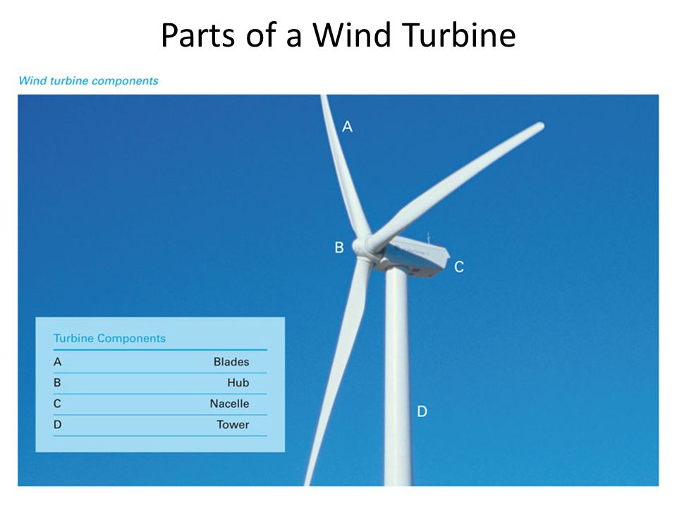 Parts of a Wind Turbine