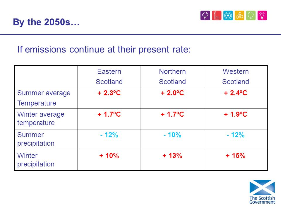 By the 2050s… If emissions continue at their present rate: Eastern Scotland Northern Scotland Western Scotland Summer average Temperature + 2.3ºC+ 2.0ºC+ 2.4ºC Winter average temperature + 1.7ºC + 1.9ºC Summer precipitation - 12%- 10%- 12% Winter precipitation + 10%+ 13%+ 15%