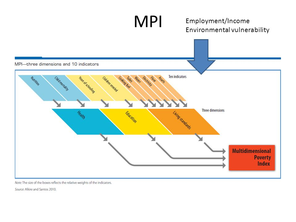 MPI Employment/Income Environmental vulnerability