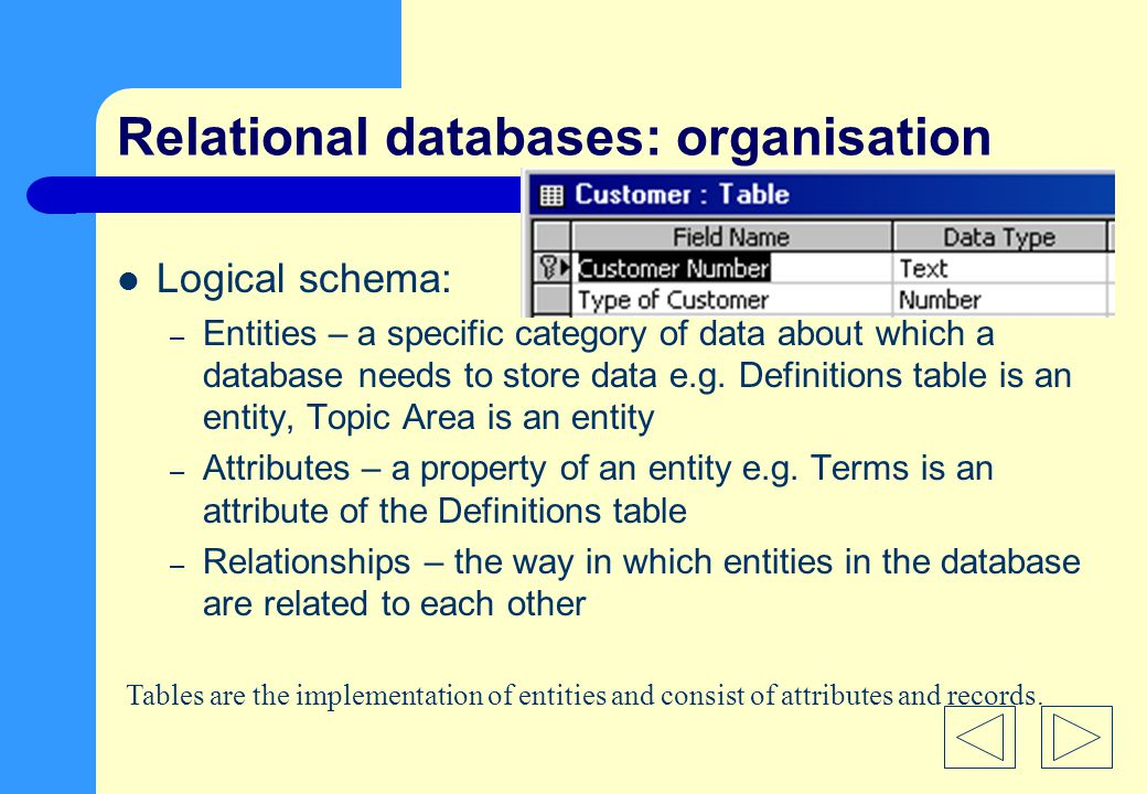 Relational databases: organisation Logical schema: – Entities – a specific category of data about which a database needs to store data e.g.