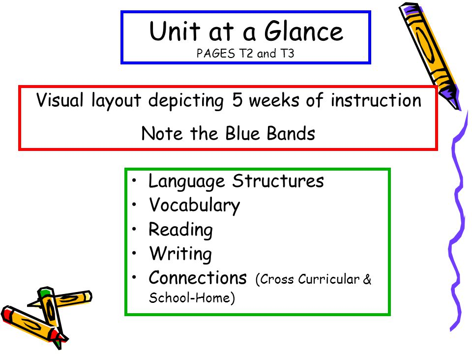 Unit at a Glance PAGES T2 and T3 Language Structures Vocabulary Reading Writing Connections (Cross Curricular & School-Home) Visual layout depicting 5 weeks of instruction Note the Blue Bands
