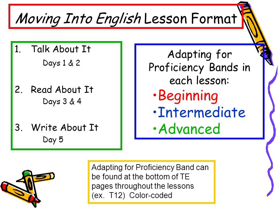 1.Talk About It Days 1 & 2 2.Read About It Days 3 & 4 3.Write About It Day 5 Moving Into English Lesson Format Adapting for Proficiency Bands in each lesson: Beginning Intermediate Advanced Adapting for Proficiency Band can be found at the bottom of TE pages throughout the lessons (ex.
