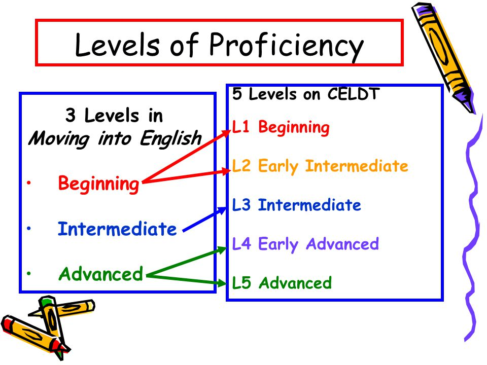 Levels of Proficiency 3 Levels in Moving into English Beginning Intermediate Advanced 5 Levels on CELDT L1 Beginning L2 Early Intermediate L3 Intermediate L4 Early Advanced L5 Advanced