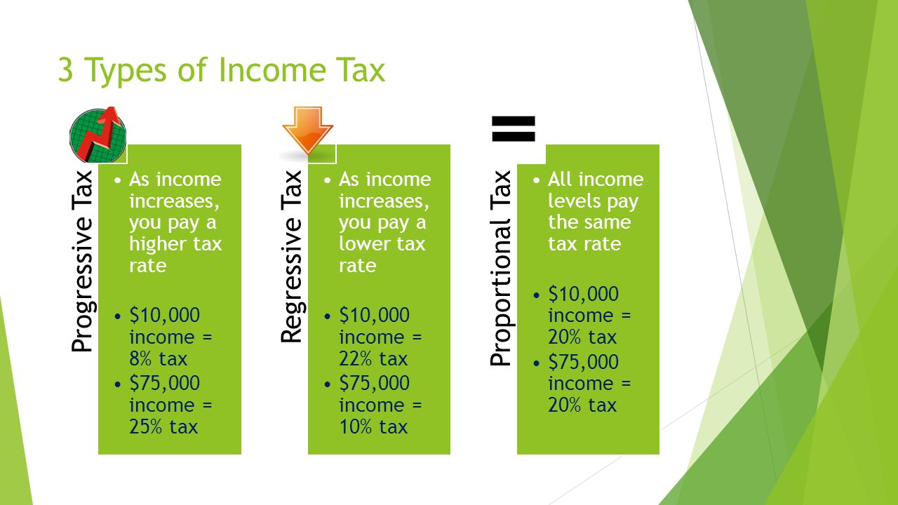 3 Types of Income Tax Progressive Tax As income increases, you pay a higher tax rate $10,000 income = 8% tax $75,000 income = 25% tax Regressive Tax As income increases, you pay a lower tax rate $10,000 income = 22% tax $75,000 income = 10% tax Proportional Tax All income levels pay the same tax rate $10,000 income = 20% tax $75,000 income = 20% tax