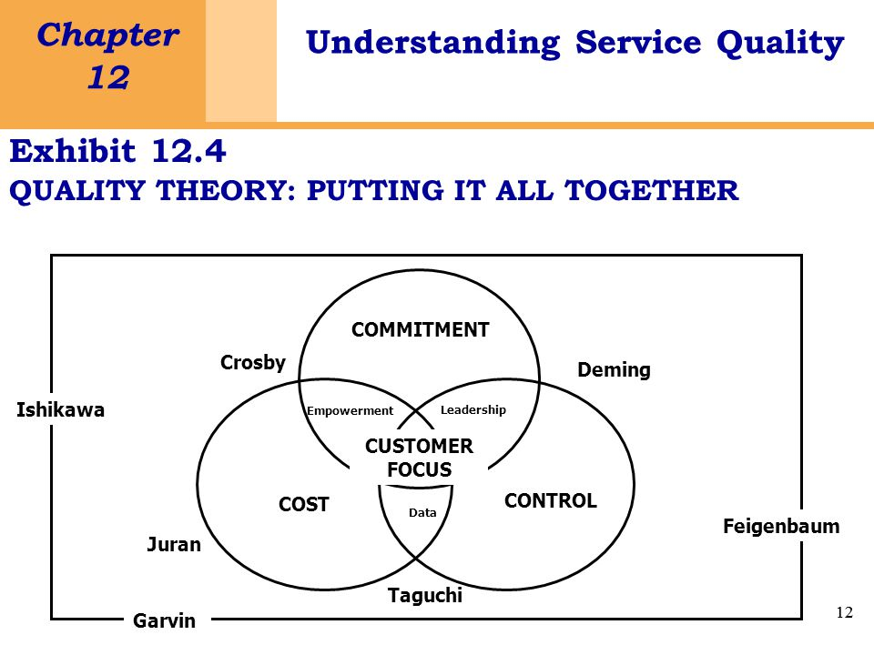 12 Chapter 12 Understanding Service Quality 12 Exhibit 12.4 QUALITY THEORY: PUTTING IT ALL TOGETHER Ishikawa Garvin Feigenbaum Deming Taguchi Crosby Juran COMMITMENT COST CONTROL CUSTOMER FOCUS Empowerment Leadership Data