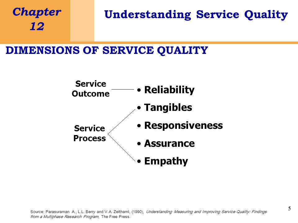 5 Chapter 12 Understanding Service Quality 5 DIMENSIONS OF SERVICE QUALITY Source: Parasuraman A., L.L.