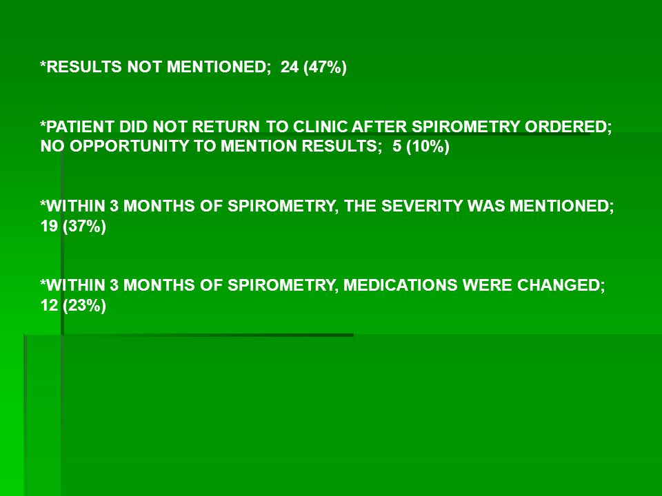 *RESULTS NOT MENTIONED; 24 (47%) *PATIENT DID NOT RETURN TO CLINIC AFTER SPIROMETRY ORDERED; NO OPPORTUNITY TO MENTION RESULTS; 5 (10%) *WITHIN 3 MONTHS OF SPIROMETRY, THE SEVERITY WAS MENTIONED; 19 (37%) *WITHIN 3 MONTHS OF SPIROMETRY, MEDICATIONS WERE CHANGED; 12 (23%)