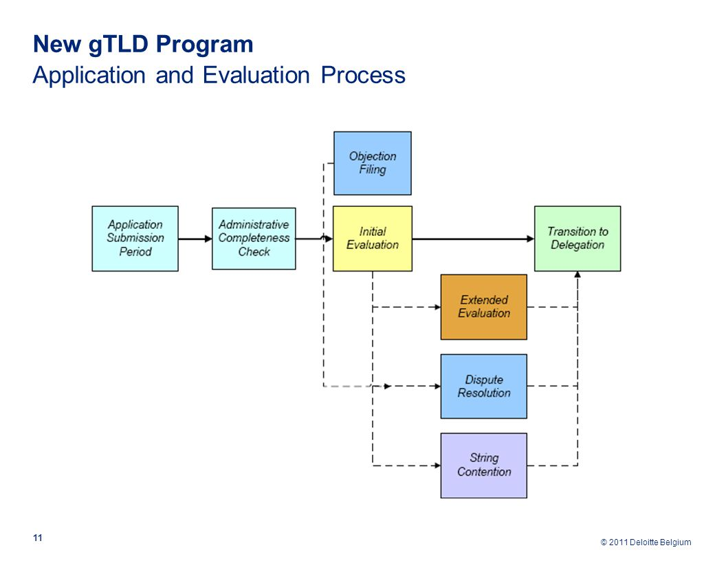© 2011 Deloitte Belgium New gTLD Program Application and Evaluation Process 11
