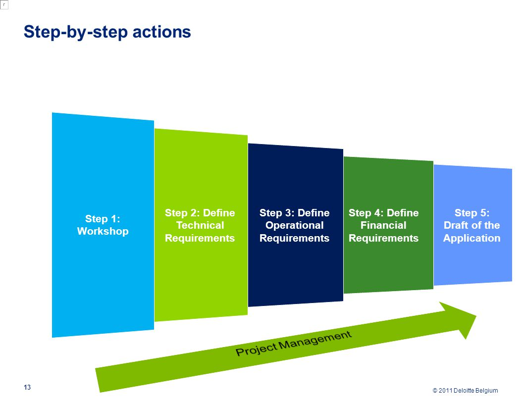 © 2011 Deloitte Belgium Step-by-step actions 13 Step 5: Draft of the Application Step 4: Define Financial Requirements Step 3: Define Operational Requirements Step 2: Define Technical Requirements Step 1: Workshop