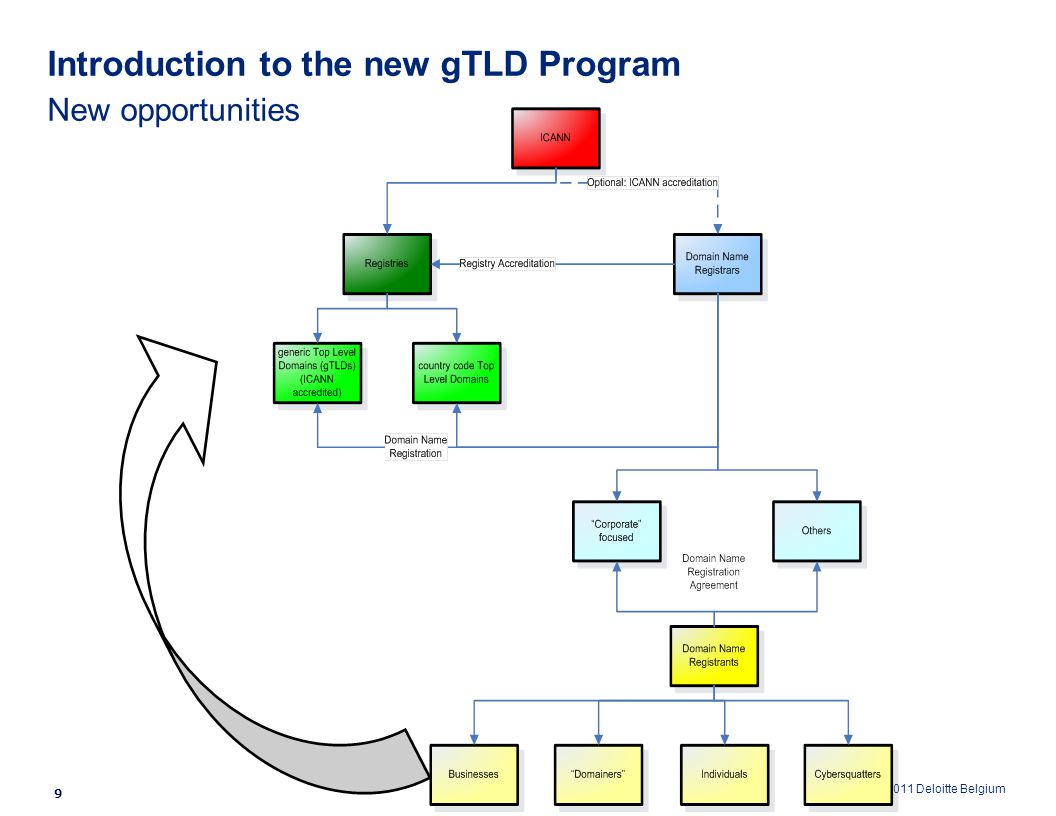 © 2011 Deloitte Belgium Introduction to the new gTLD Program New opportunities 9
