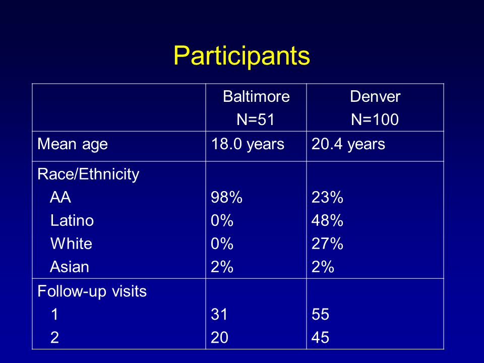 Participants Baltimore N=51 Denver N=100 Mean age18.0 years20.4 years Race/Ethnicity AA Latino White Asian 98% 0% 2% 23% 48% 27% 2% Follow-up visits