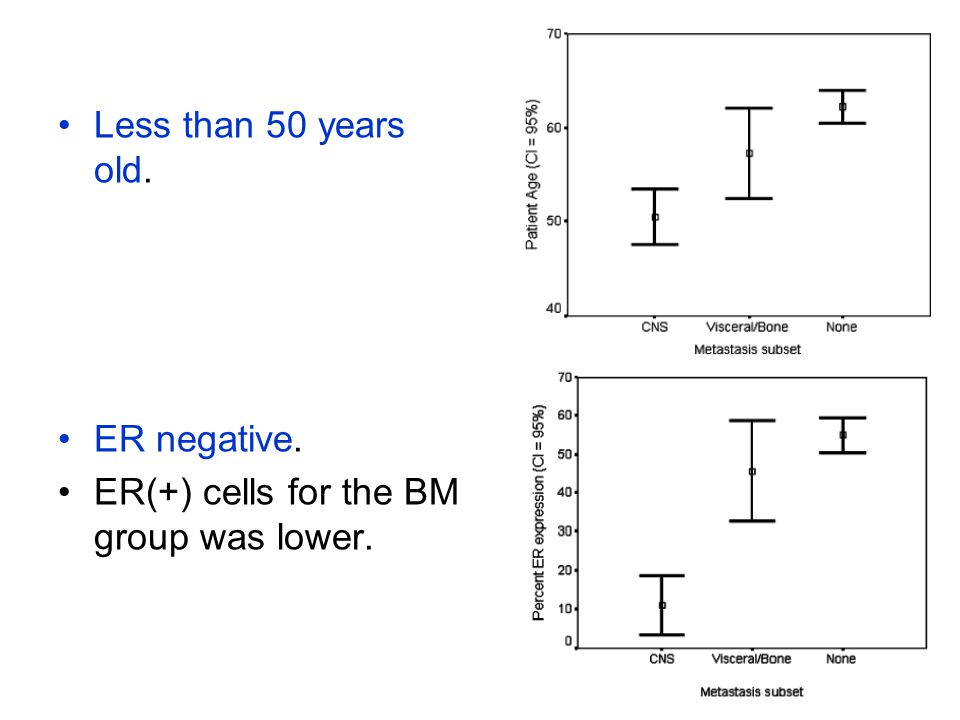 Less than 50 years old. ER negative. ER(+) cells for the BM group was lower.