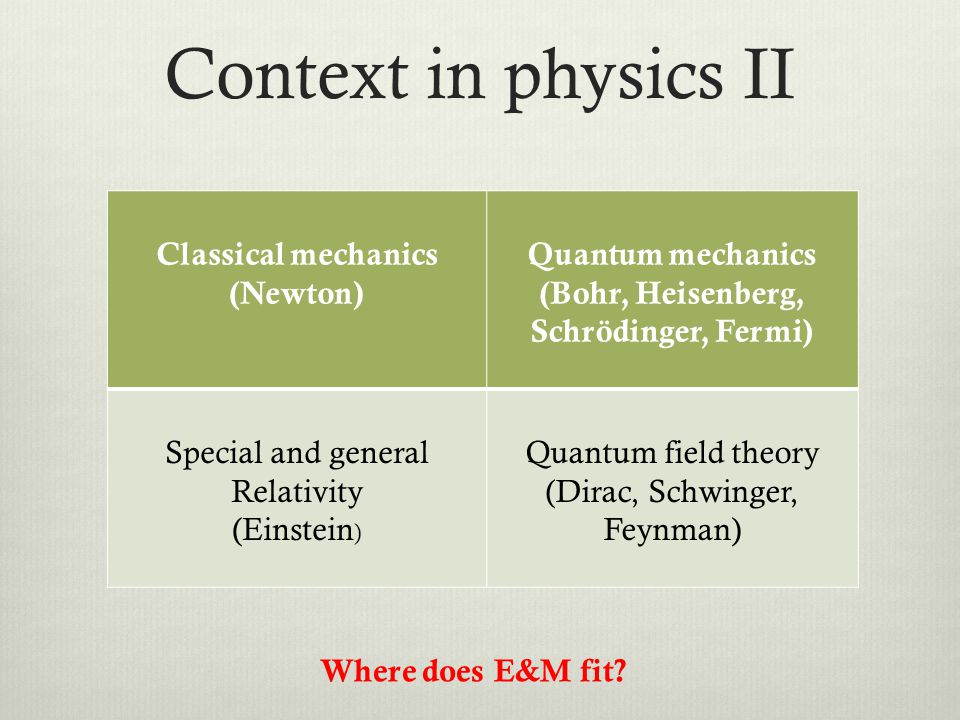 Context in physics II Classical mechanics (Newton) Quantum mechanics (Bohr, Heisenberg, Schrödinger, Fermi) Special and general Relativity (Einstein ) Quantum field theory (Dirac, Schwinger, Feynman) Where does E&M fit