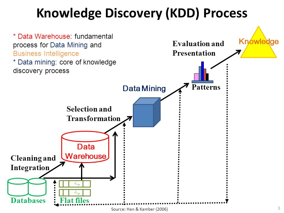 Knowledge Discovery (KDD) Process Cleaning and Integration Selection and Transformation Data Mining Evaluation and Presentation 3 Source: Han & Kamber (2006) Databases Data Warehouse * Data Warehouse: fundamental process for Data Mining and Business Intelligence * Data mining: core of knowledge discovery process Patterns Knowledge Flat files