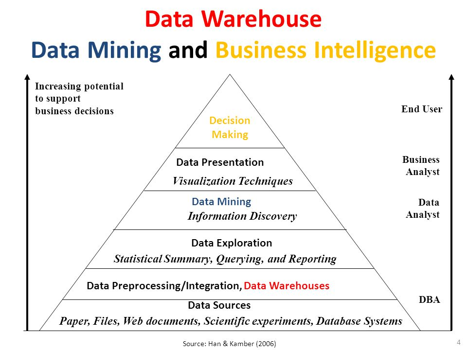 Data Warehouse Data Mining and Business Intelligence Increasing potential to support business decisions End User Business Analyst Data Analyst DBA Decision Making Data Presentation Visualization Techniques Data Mining Information Discovery Data Exploration Statistical Summary, Querying, and Reporting Data Preprocessing/Integration, Data Warehouses Data Sources Paper, Files, Web documents, Scientific experiments, Database Systems 4 Source: Han & Kamber (2006)
