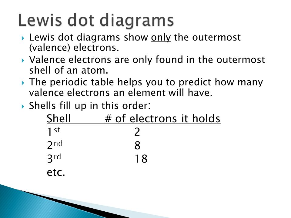  Lewis dot diagrams show only the outermost (valence) electrons.