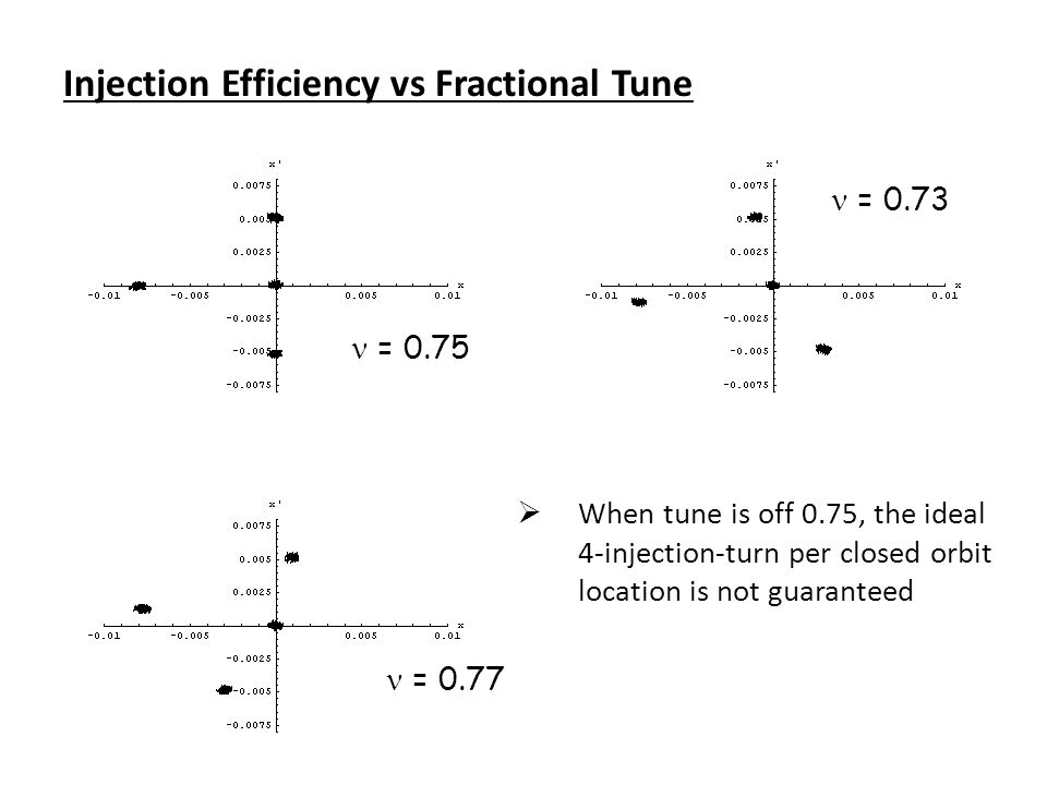 Injection Efficiency vs Fractional Tune = 0.75 = 0.73 = 0.77  When tune is off 0.75, the ideal 4-injection-turn per closed orbit location is not guaranteed