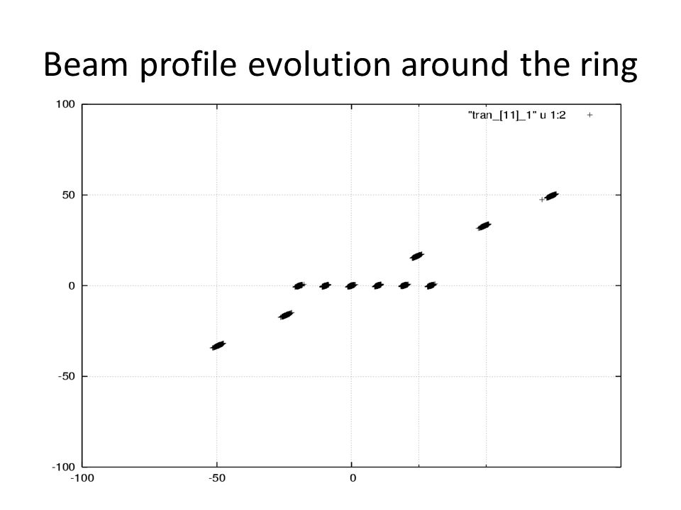 Beam profile evolution around the ring