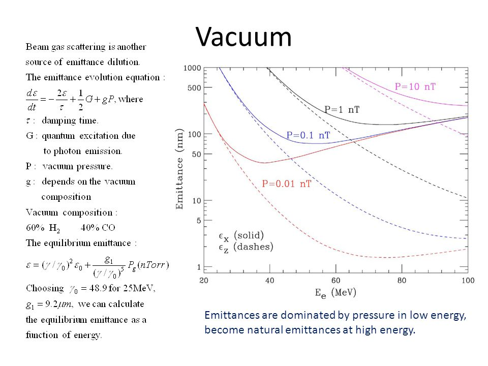 Vacuum Emittances are dominated by pressure in low energy, become natural emittances at high energy.
