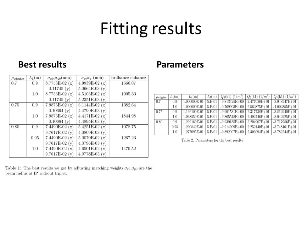 Fitting results Best resultsParameters