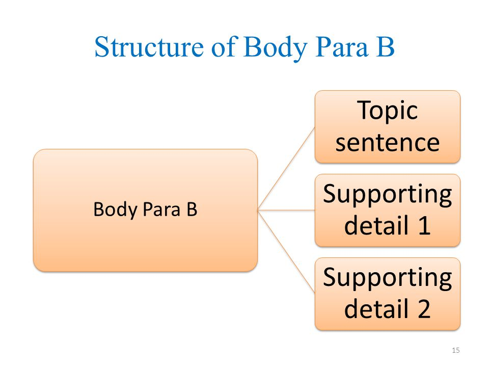 Structure of Body Para B Body Para B Topic sentence Supporting detail 1 Supporting detail 2 15