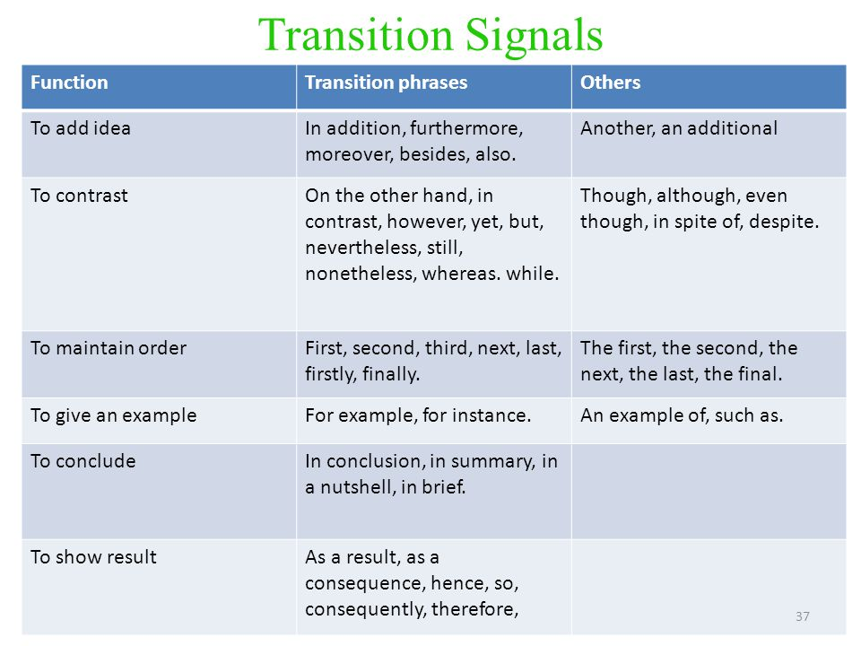 Transition Signals FunctionTransition phrasesOthers To add ideaIn addition, furthermore, moreover, besides, also.