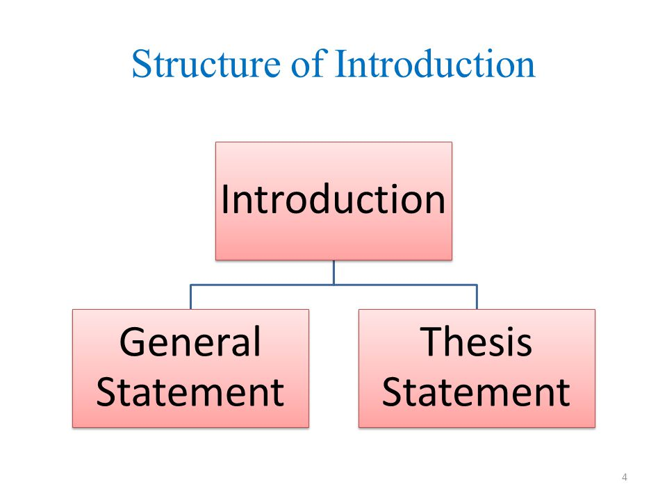 Structure of Introduction Introduction General Statement Thesis Statement 4