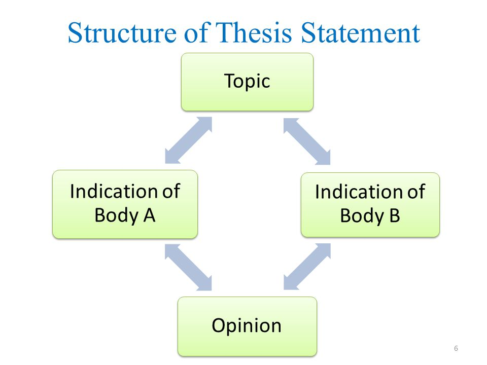 Structure of Thesis Statement Topic Indication of Body B Opinion Indication of Body A 6