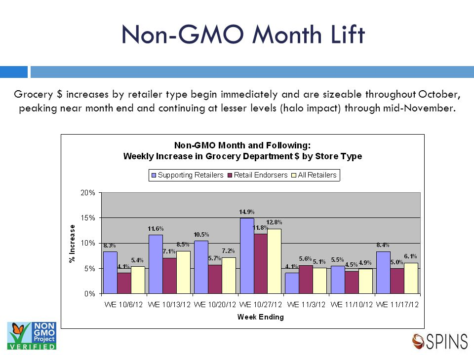 Non-GMO Month Lift Grocery $ increases by retailer type begin immediately and are sizeable throughout October, peaking near month end and continuing at lesser levels (halo impact) through mid-November.