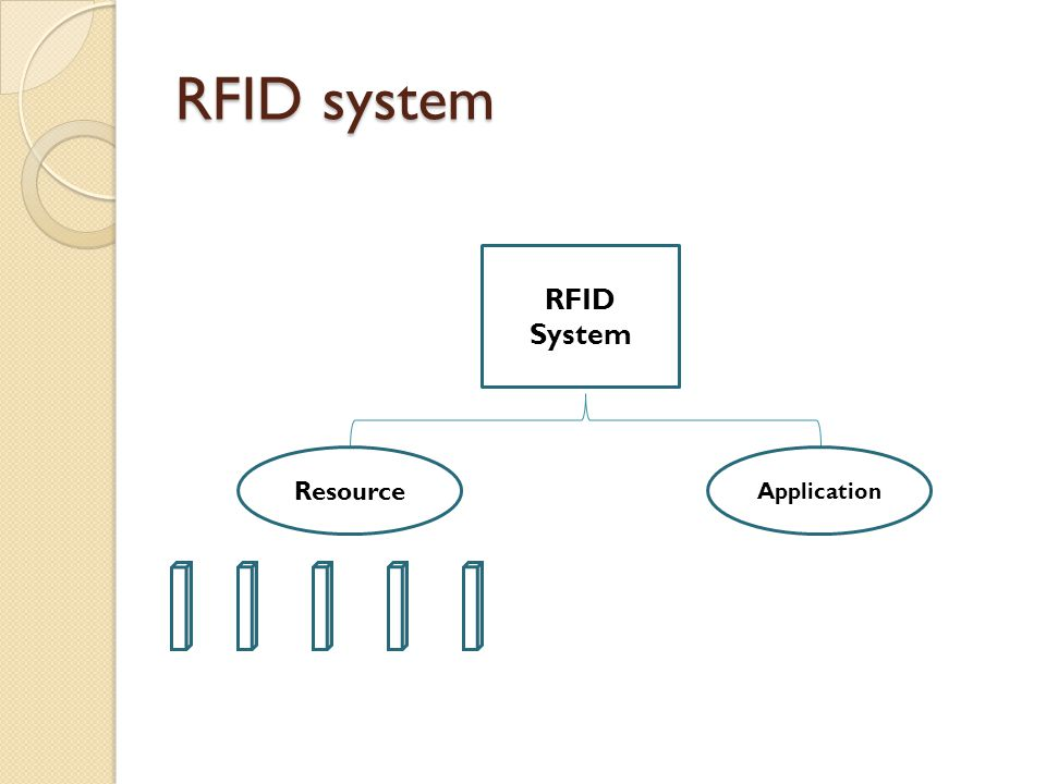 RFID System Resource Application