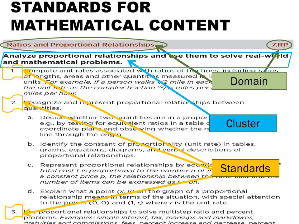 STANDARDS FOR MATHEMATICAL CONTENT Domain Cluster Standards