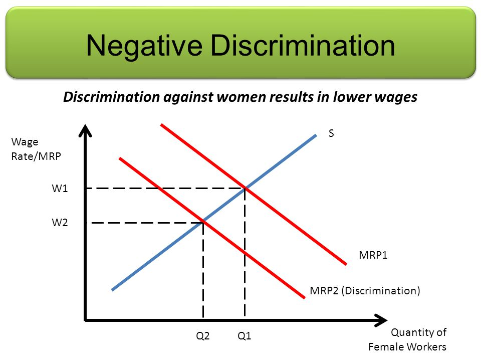 Negative Discrimination Discrimination against women results in lower wages S Wage Rate/MRP Quantity of Female Workers MRP1 MRP2 (Discrimination) W2 W1 Q2Q1